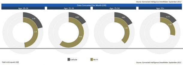 Laut Marktforschungsinstitut NPD Research verbrauchen Android Nutzer durchschnittlich 870 Megabyte mobile Daten sowie 2,5 GB Daten über das WLAN.