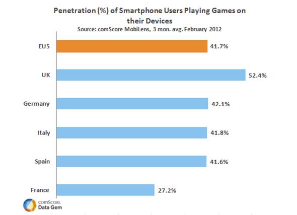 Mehr als 40 % der Smartphone Nutzer in der EU5 sind Spieler. Grafik: Comscore