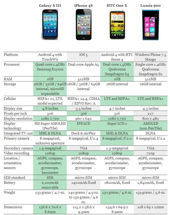 Duell der Giganten: Galaxy S3, HTC One, iPhone 4S, Nokia Lumia 900.
