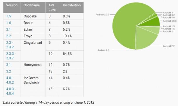 Derzeitige Verteilung der Android Versionen. Stand: Juni 2012. Foto: android-developers.com.