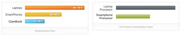 Smartphone Prozessoren verbrauchen weniger Energie als Notebook Prozessoren und werden auch nicht so heiß. Foto: clamcase.com.