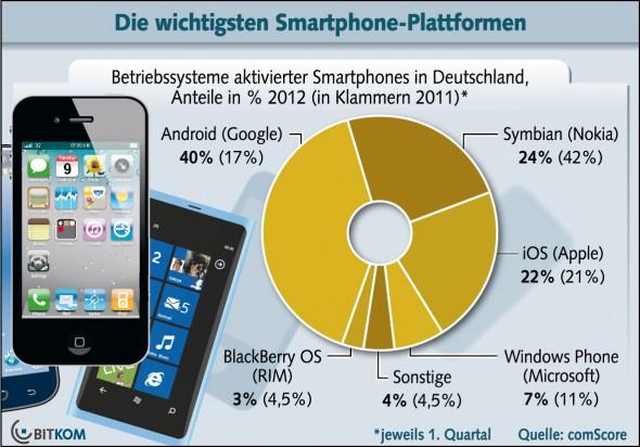 Die Aufteilung der Smartphones in Deutschland nach OS (Grafik: BITKOM)