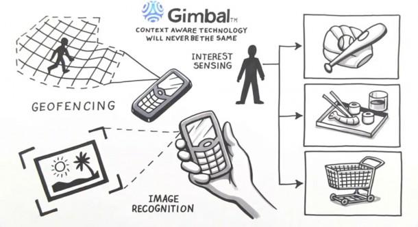 Gimbal erarbeitet selbständig Konzepte anhand des Nutzerprofils des Users, und lieferst diesem die relevanten Informationen auf dem Smartphone. Foto: Glimbal.com.