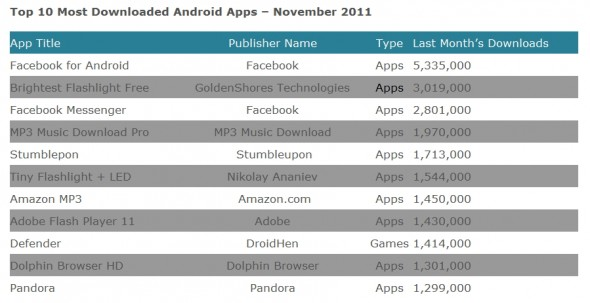 Die Top 10 Downloads im November (Quelle: Xyologic)