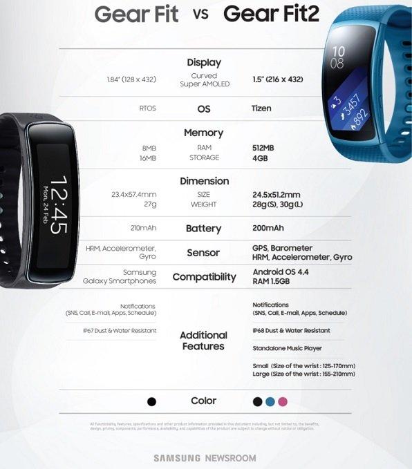 Samsung GearFit2 comparision