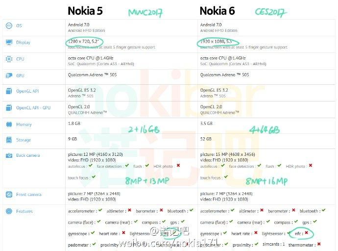 Nokia 5 Nokia Heart - AndroidPure