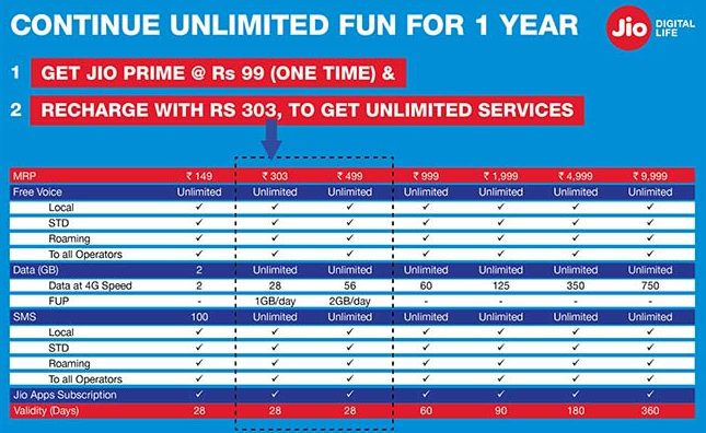 Reliance Jio Prime Offer Extended To Apr 15, Get 3 Months FREE Till