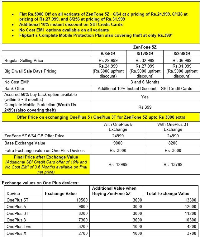 ASUS Zenfone Flipkart Offers 5Z