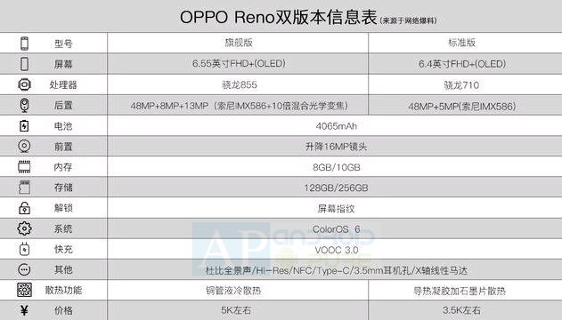 Oppo Reno Specifications Oppo Reno Specifications leak ahead of official launch 2