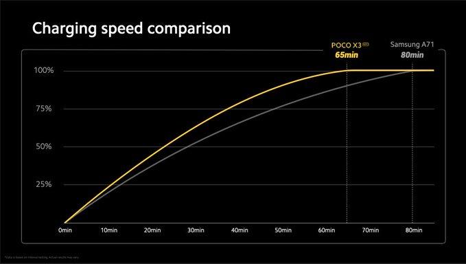Poco X3 fast charging