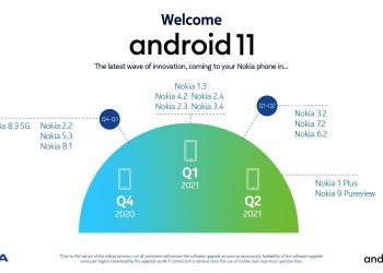 Nokia Android 11 Update roadmap