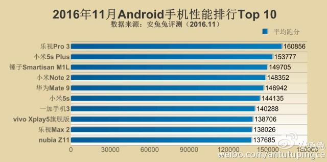 antutu-top-telefoane-2 TOP 10: AnTuTu publica lista telefoanelor puternice in noiembrie 2016