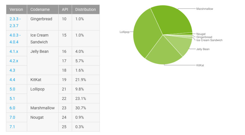 February platform distribution numbers Nougat 1% and Marshmallow 30%