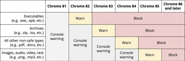 Chrome bloqueo HTTPS