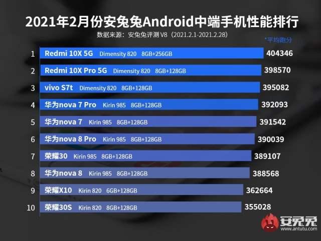 Teléfonos gama media con mejor desempeño de marzo del 2021