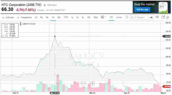 HTC ztratilo už 50% své hodnoty ze 14. Března