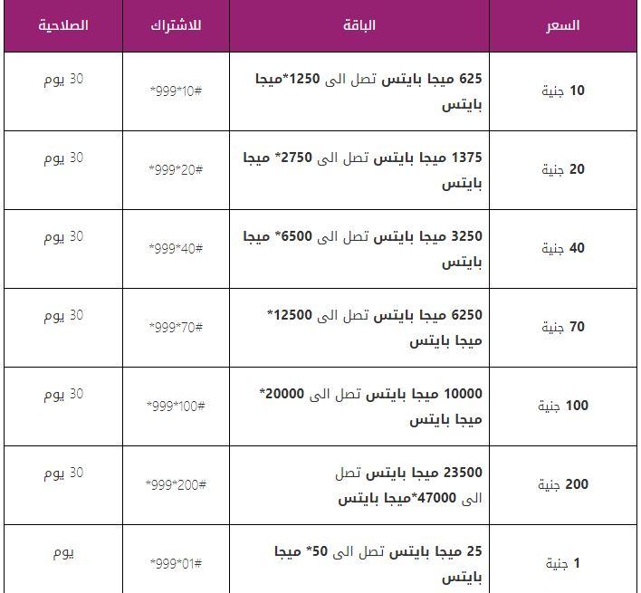 افضل باقات الانترنت الارضي و المحمول في مصر الباقات و