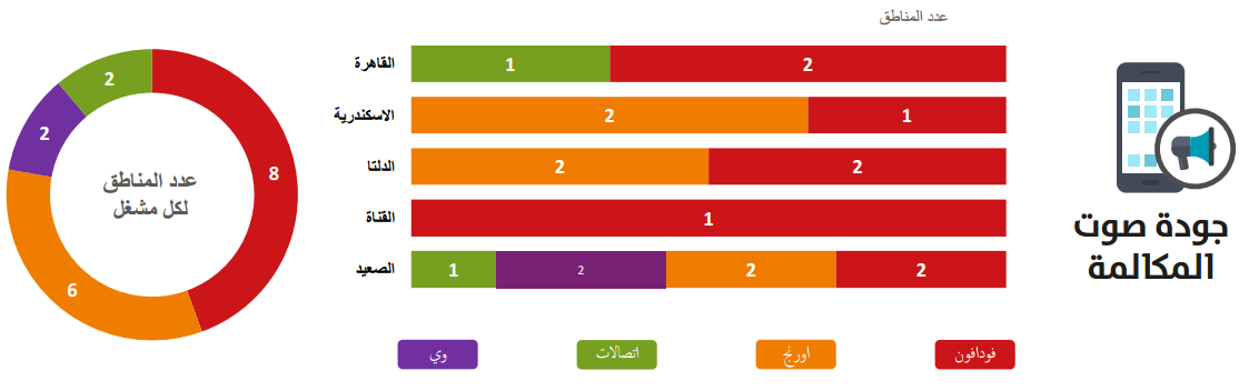 أقوي شبكة فى مصر بعد تقارير الجهاز القومى لتنظيم الإتصالات