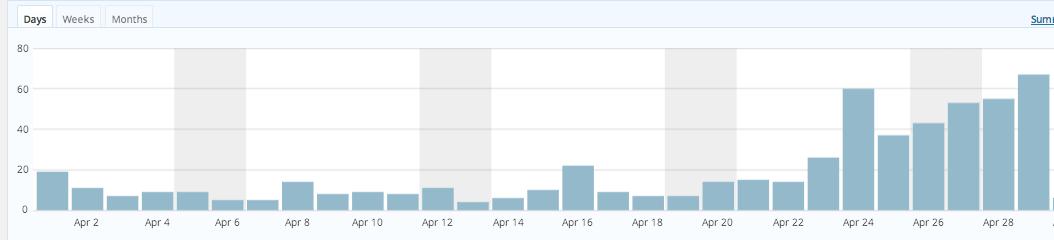 content marketing growth blogging