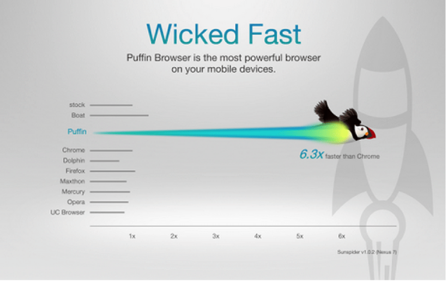 Download Puffin Web Browser for PC/Puffin Web Browser on PC