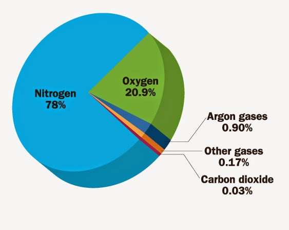 Pie chart showing the chemical composition of the atmosphere. Credits: Patti Isaacs Management and Production