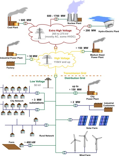 Electricity Grid