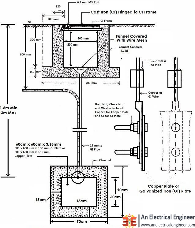 Diagram Of Earthing.Driven Electrode And Plate Electrode Types Earthing System
