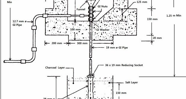 Rod Electrode Types Earthing System
