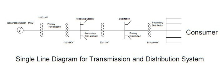 Single Line Electrical Diagram for Transmission and Distribution System