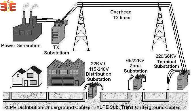 Underground Power Distribution