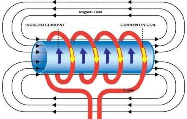 Working Principle of Induction Heater