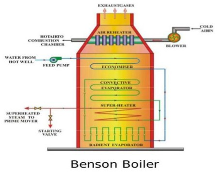 Construction and Working Principle of Benson Boiler - An Electrical ...