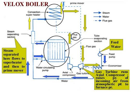Velox Boiler