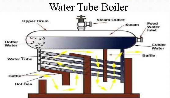 Water Tube Boiler Parts