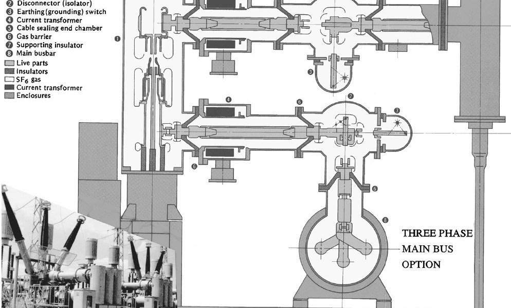 242-kV GIS