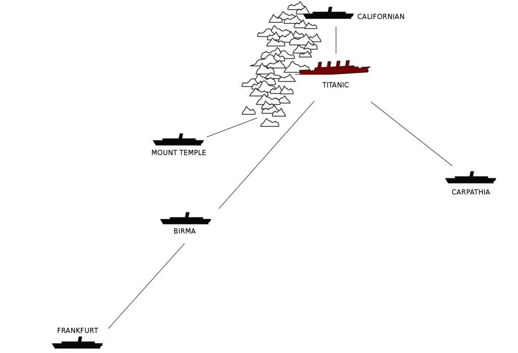 Esquema mostrando los barcos cercanos al Titanic.