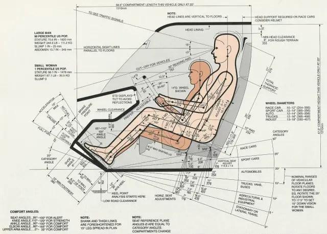 Esquema de los estudios antropométricos de Henry Dreyfuss.