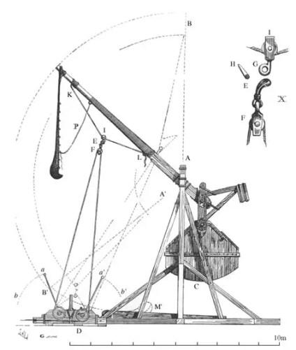 Ilustración de los ángulos de tiro de un trebuchet.
