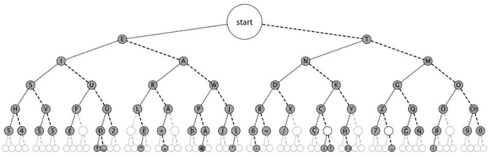 Imagen de un diagrama dicotomial.