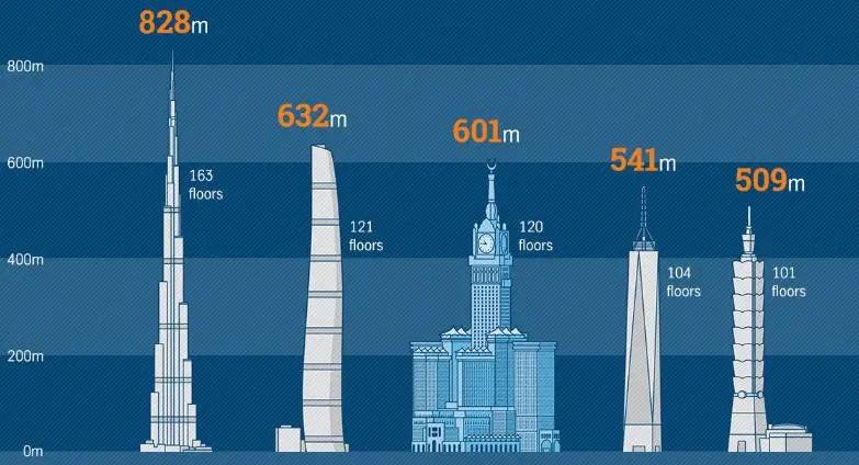 Esquema de edificios del mundo.