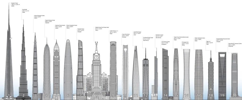 Comparación de los edificios más altos del mundo.