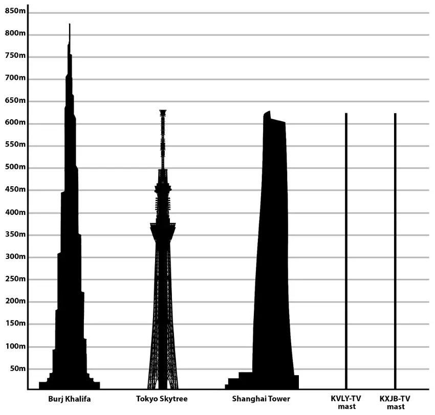 Esquema de las estructuras más altas del mundo.