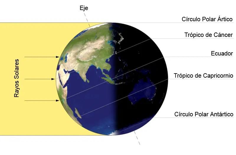 Esquema de los rayos solares y eje terrestre.