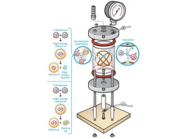 Esquema de un reactor fusor.