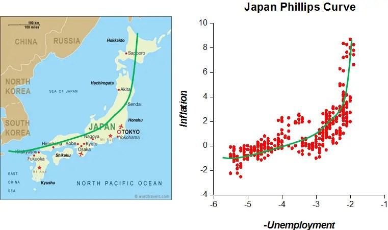 Japón comparado a su curva de Phillips.