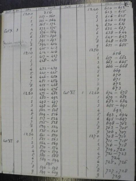 Plantilla de Francis Galton con sus tablas y columnas de números.
