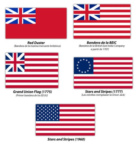 La evolución de la bandera de los Estados Unidos.