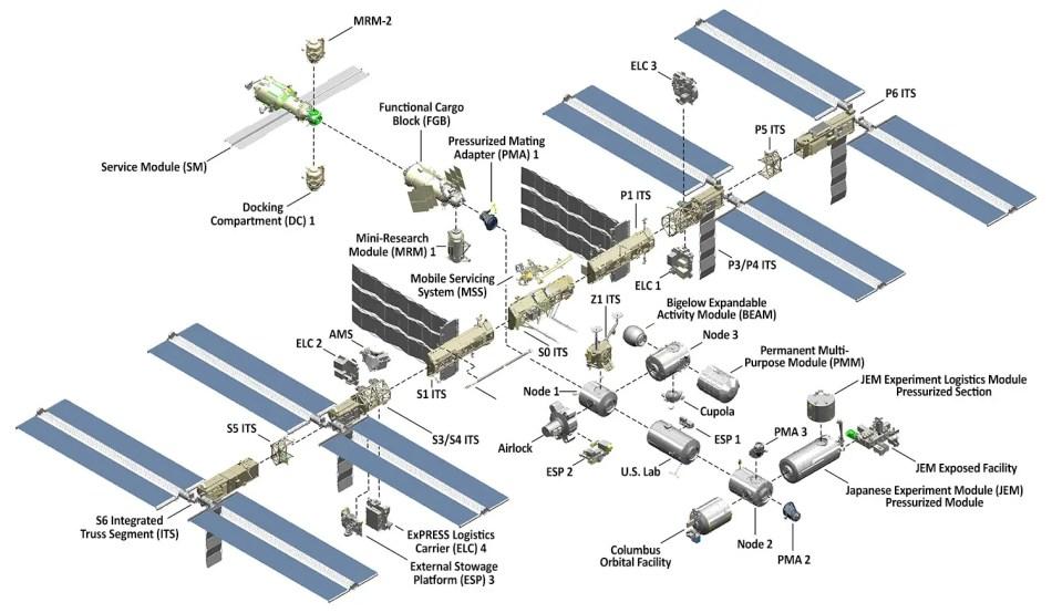 Módulos de la estación Espacial Internacional.