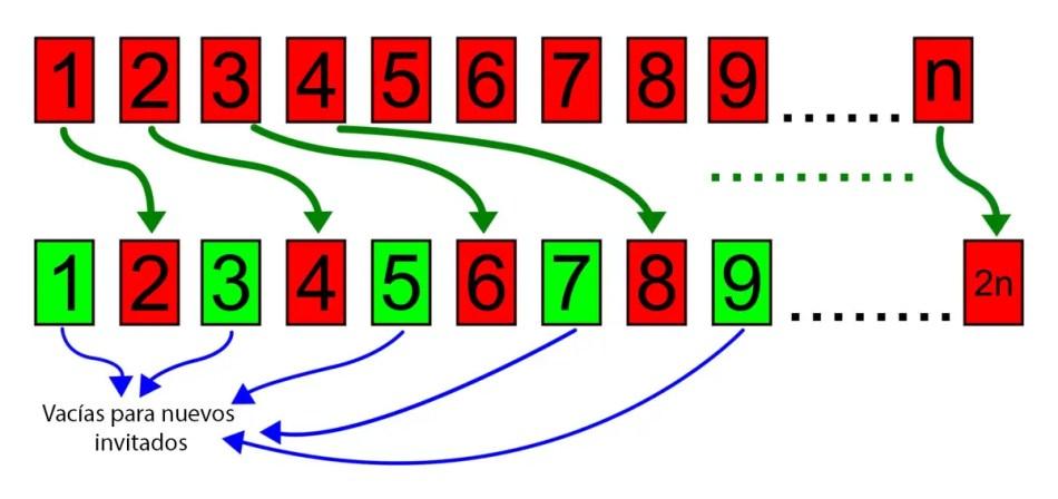Paradoja del hotel infinito de Hilbert.