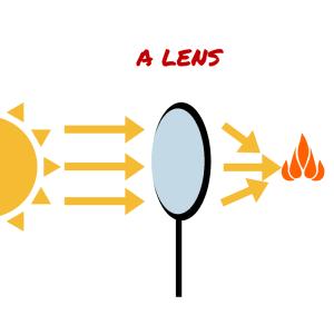 Lens bends light